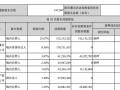撤离乐视网:鑫根资本、牛散吴鸣霄一季度退出前十大股东